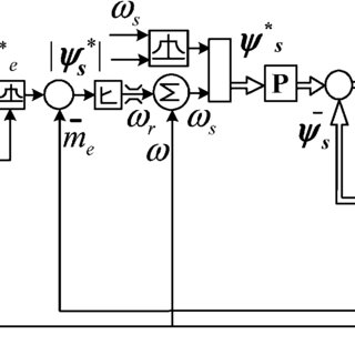 (PDF) Dynamic Control of Torque in Overmodulation and in