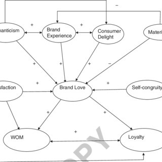 (PDF) Antecedents and Consequences of Brand Love