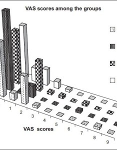 Bar chart demonstrating the vas visual analog scale values for pain evaluation in four groups group  female patients undergoing phacoemulsification also rh researchgate