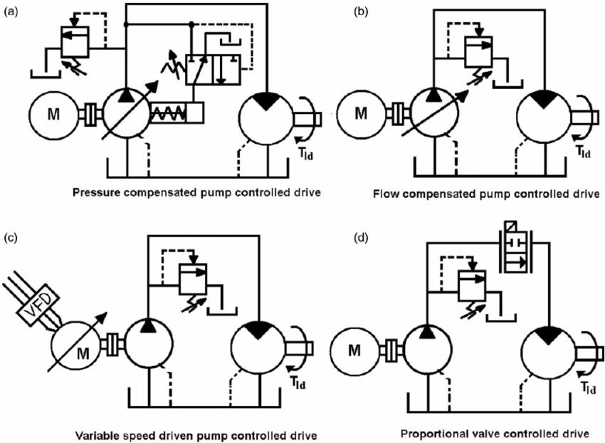 Open-circuit HSLT hydraulic drives: (a) pressure