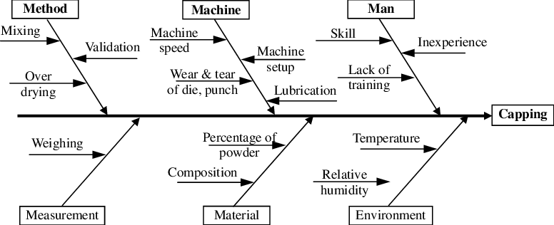 the cause and effect diagram of learning cycle capping problem in processing compression