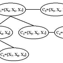 Bayesian Network corresponding to the circuit in Figure 1