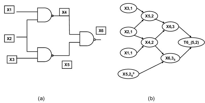 (a) A small Logic circuit (b) Time transformed Bayesian