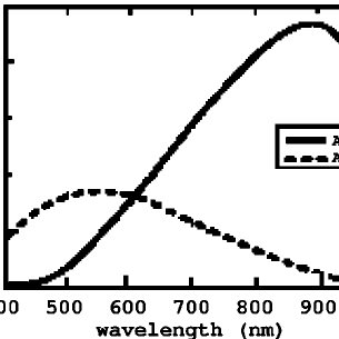 Schematic diagram of the electronic wavelength-meter