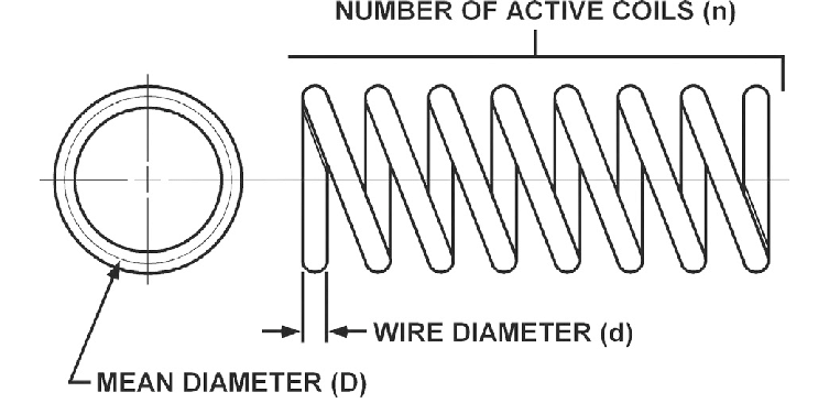 Structure of closed coil helical spring design problem