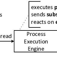 A BPMN process diagram of the purchase order handling