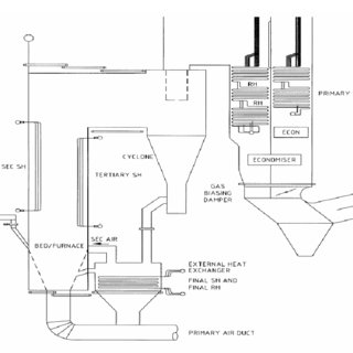 Schematic of a CFBC boiler plant (Macdonald, 2006