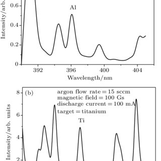 (PDF) Study of hysteresis behaviour in reactive sputtering