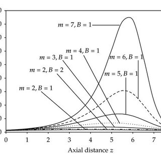 Velocity distribution for different fluid models with e