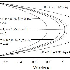 Comparison of velocity profile for different Hartmann