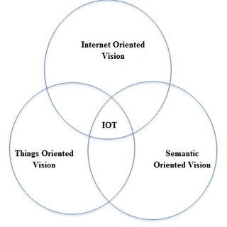 (PDF) Internet of Things (IoT): A survey on empowering