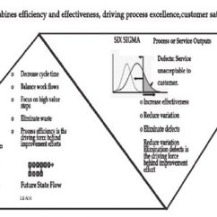 Cause And Effect Diagram Six Sigma 2004 Chevy Express 1500 Radio Wiring Download Scientific Lean Vs Sipoc