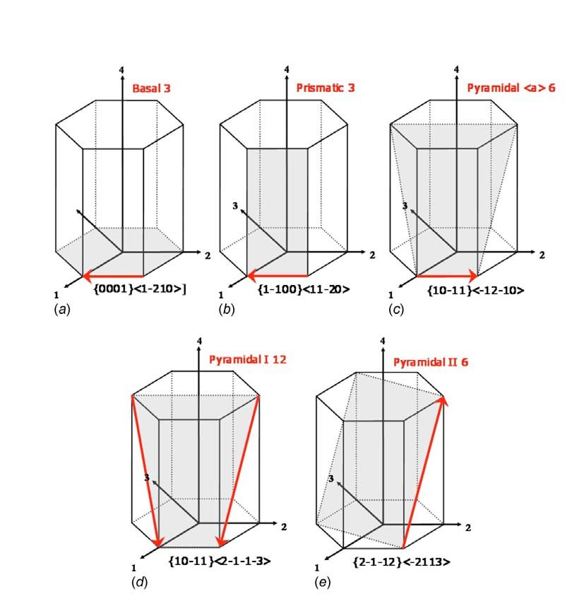 4: Slip systems in hexagonal closed packed crystal