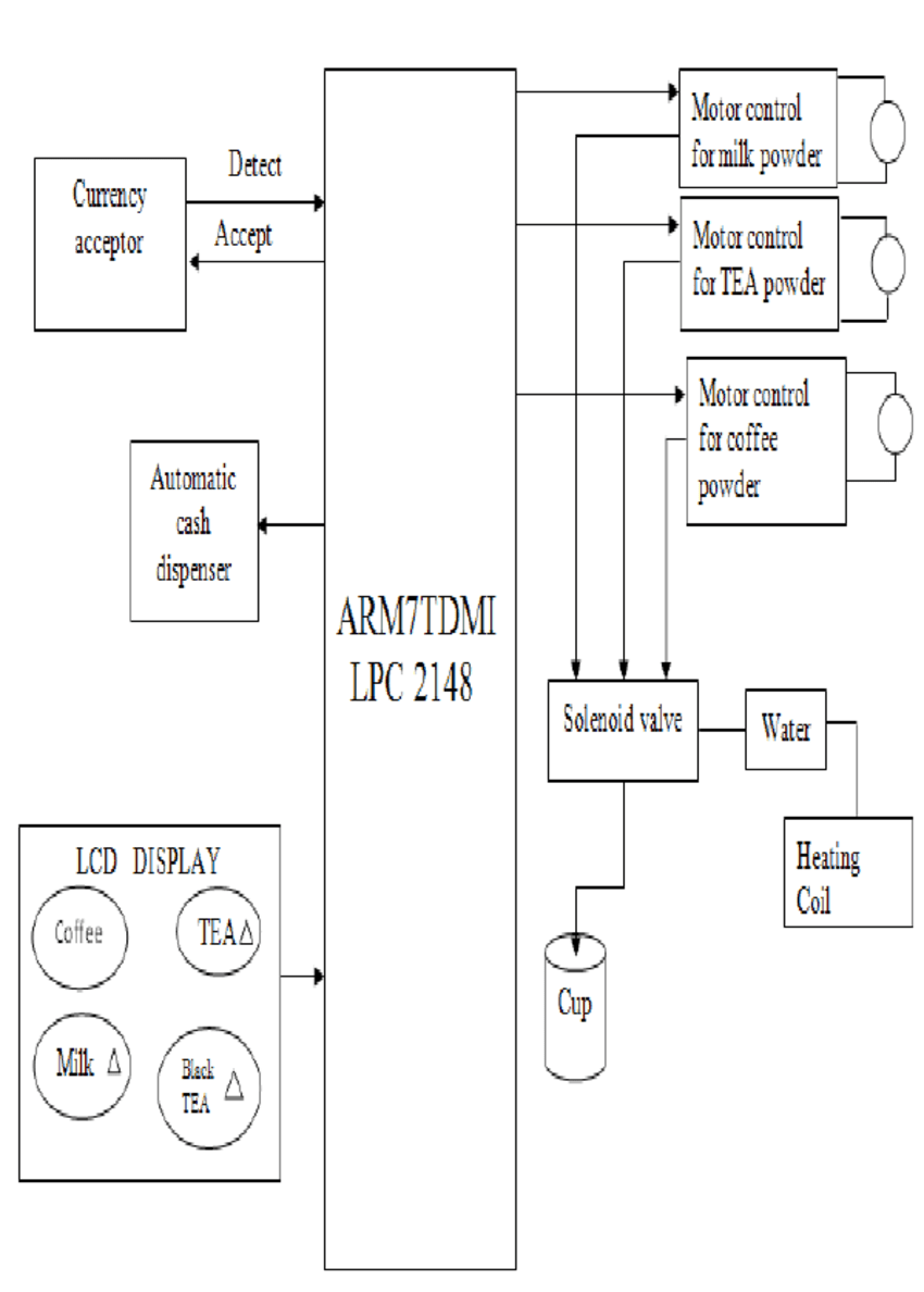 hight resolution of block diagram of the beverage vending machine system