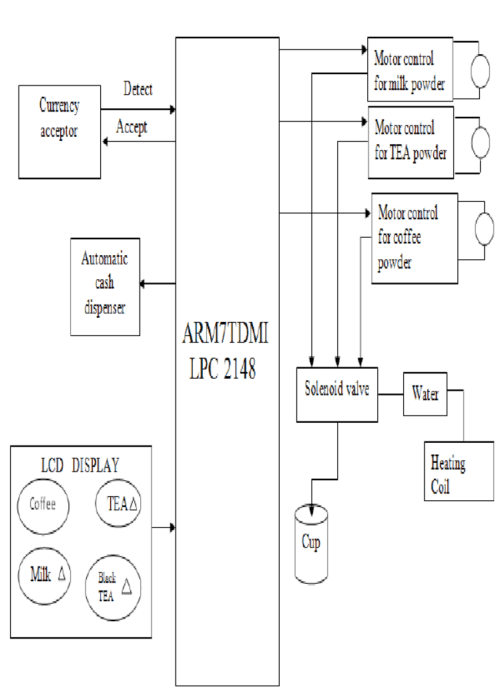 small resolution of block diagram of the beverage vending machine system