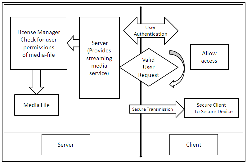 Block Diagram of the Design of the Secure System with