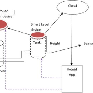 (PDF) An IoT-Based Smart Water Microgrid and Smart Water