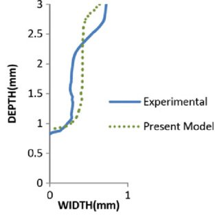 (PDF) A new model for keyhole mode laser welding using FLUENT