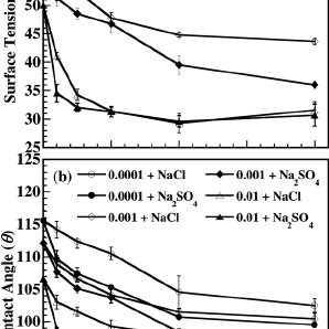 Plot of work of adhesion vs. surfactant concentration for