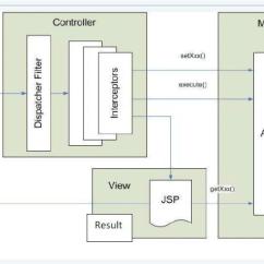 Mvc Struts Architecture Diagram Auto Gauge Wiring 2 Download Scientific