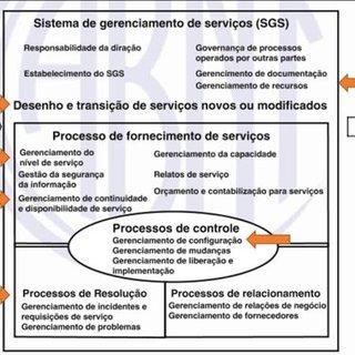 Gerenciando Recursos de TI para entregar objetivos de TI