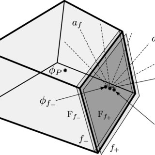 5: Riemann problem solutions for a convex flux. 1, right