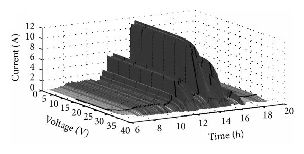 Typical 1-diode equivalent circuit of a solar panel