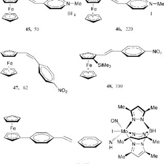Selected examples of second-order NLO octupolar complexes
