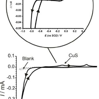 - Cyclic voltammograms in (a) copper (b) indium and (c