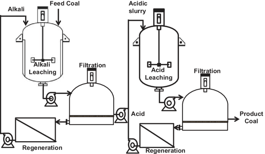 Process flow sheet of chemical leaching process