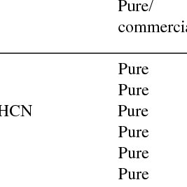 (PDF) Influence of Six Nitrification Inhibitors on Methane