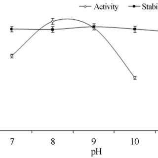 Effect of CaCl2 and MgCl2 on lipase activity at different