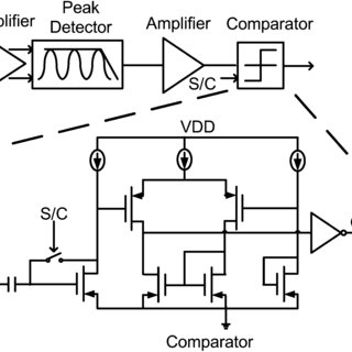 (PDF) An auto-I/Q calibrated CMOS transceiver for 802.11g