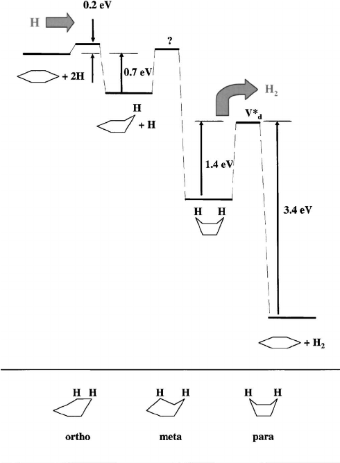 Schematic one-dimensional potential energy diagram for