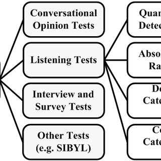 (PDF) Speech Quality Assessment of VoIP: G.711 VS G.722