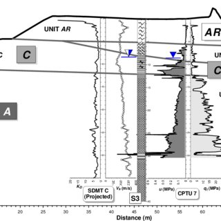 (PDF) SDMT-based Site Characterization and Liquefaction