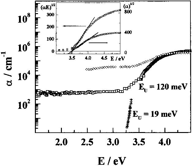 UV-vis spectrum of TiO2 films grown for (0) photocatalysis