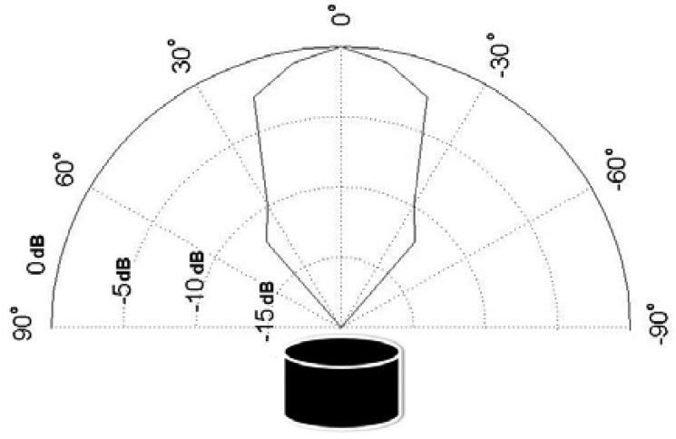 Humminbird Networking Diagrams