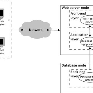 (PDF) Models and Framework for Supporting Runtime