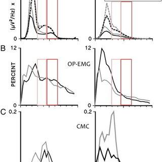 Power spectral density of SM1-EEG, relative OP-EMG and CMC