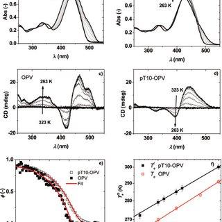 (PDF) SsPNA templated assembly of oligo(p-phenylenevinylene)s