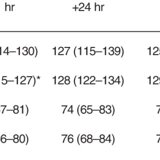 (PDF) Heart Rate Variability: Effect of Exercise Intensity