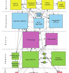 3 farmers social fuzzy cognitive map of current state in dpsir framework the [ 850 x 1158 Pixel ]