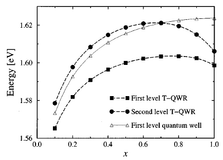 Energy of the first two quantized levels in the conduction