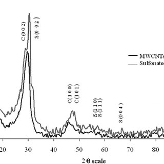 ray diffraction (XRD) spectra of sulfonated multiwalled