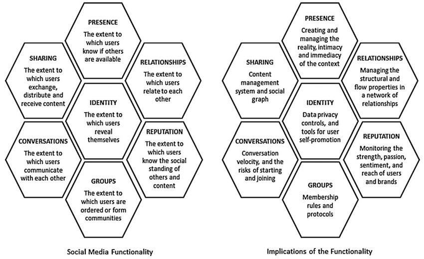 The functional blocks of social media (Kietzmann et al