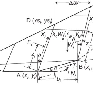 (PDF) Determination of critical slip surface in slope analysis