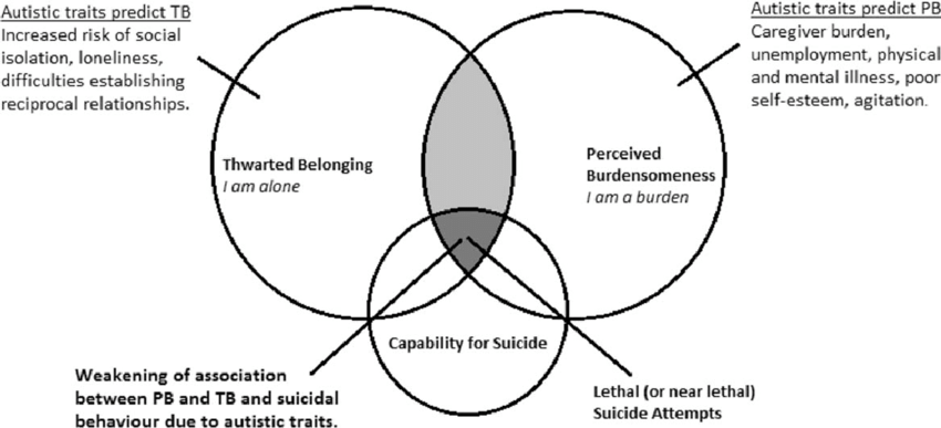The interpersonal psychological theory of suicide and