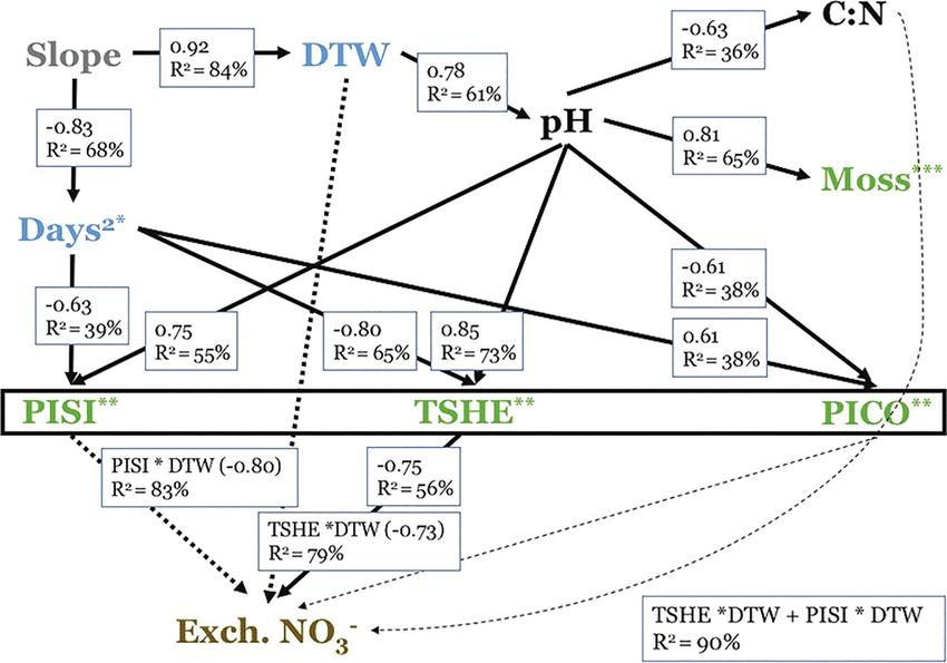 Complete path diagram of relationships between landscape