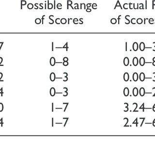 Descriptive Statistics and Bivariate Correlations for